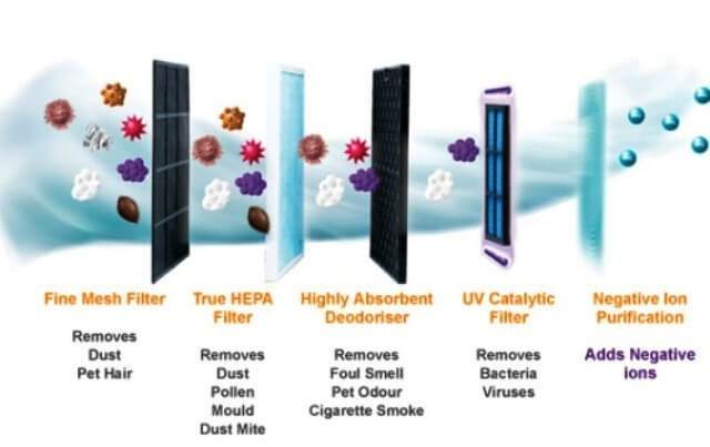 How air purifier works