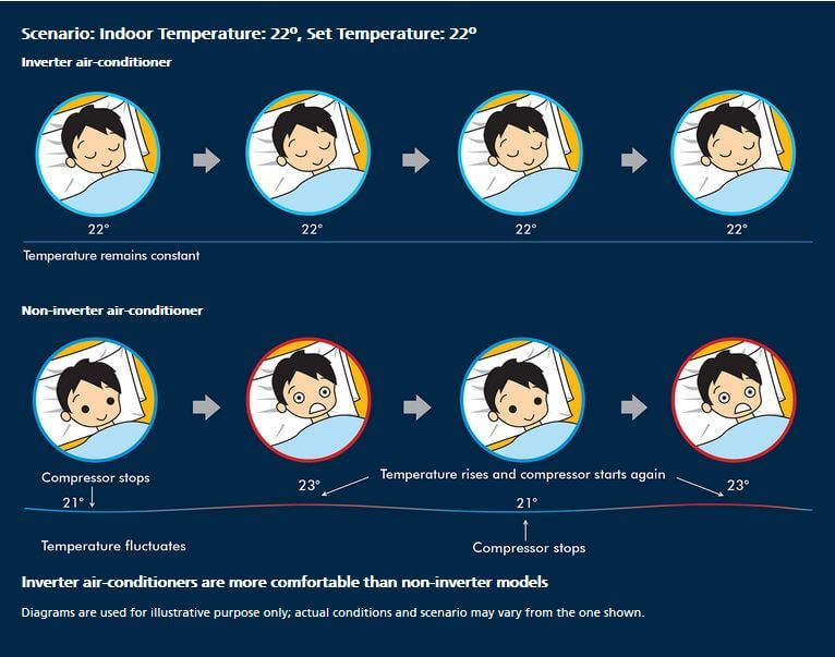 Inverter AC Technology : What It is?How It Works?Advantages