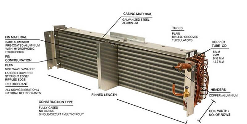 Aluminum AC V/S Copper AC – Which Is Best?