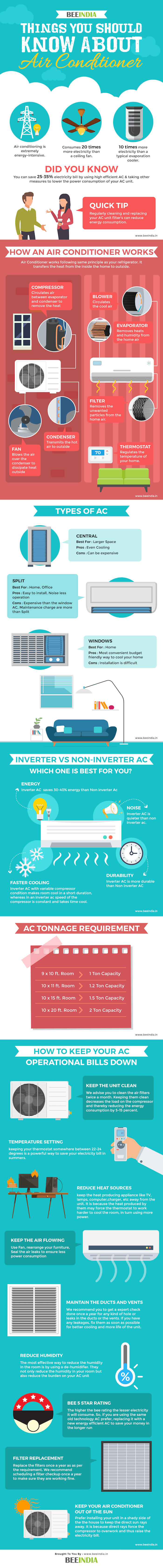 How To Reduce Air Conditioner Power Consumption & Increase Its Efficiency BEEINDIA