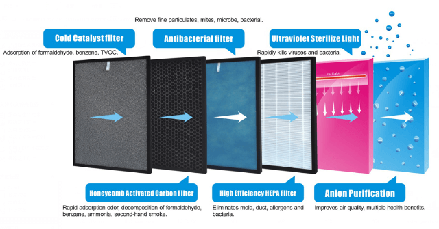 Types Of Filters Used In Air Purifiers