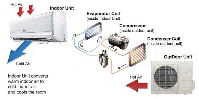 Why The Coils Are Important In An AC